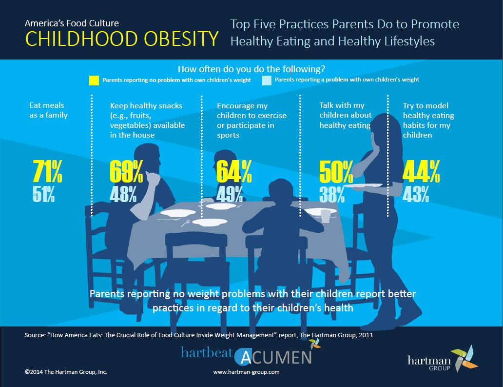 childhood obesity analysis Search this site home executive summary.